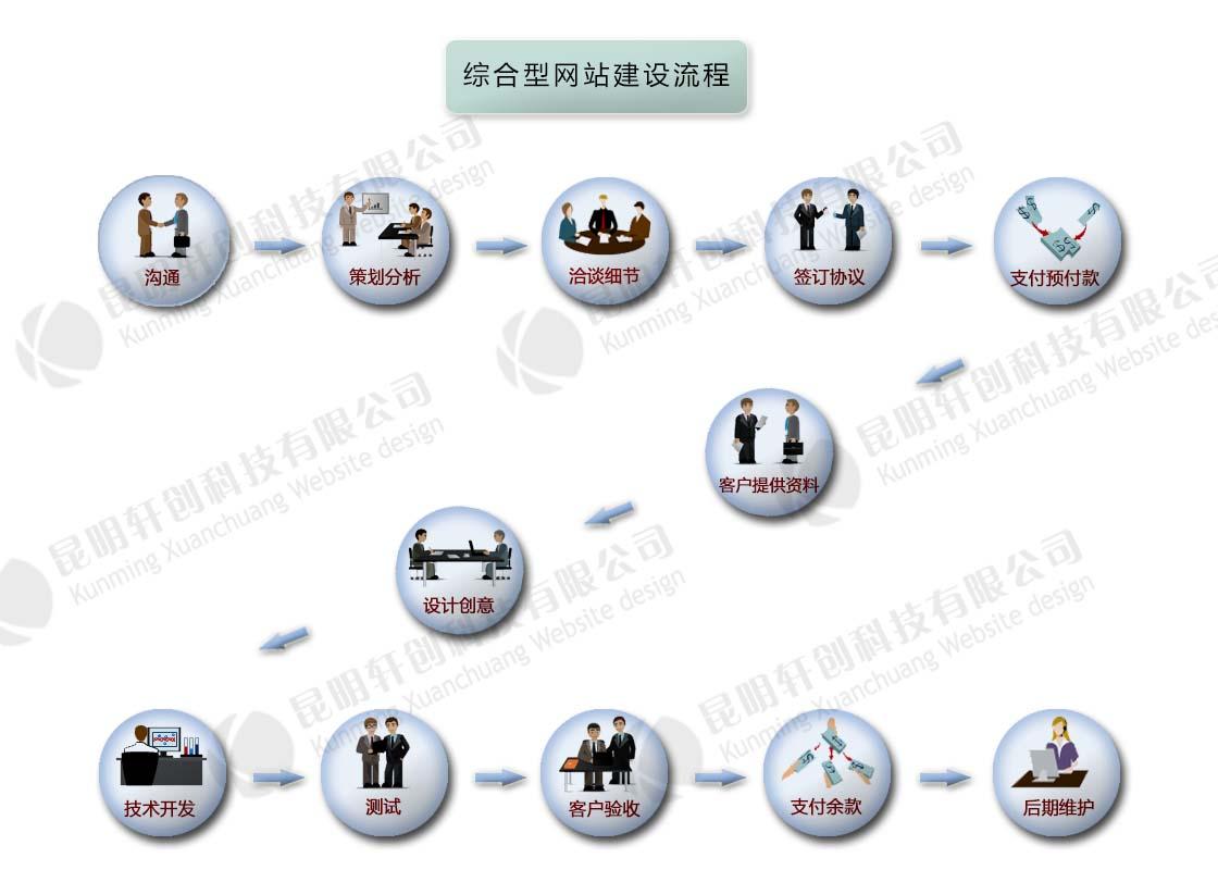 综合型网站建设流程